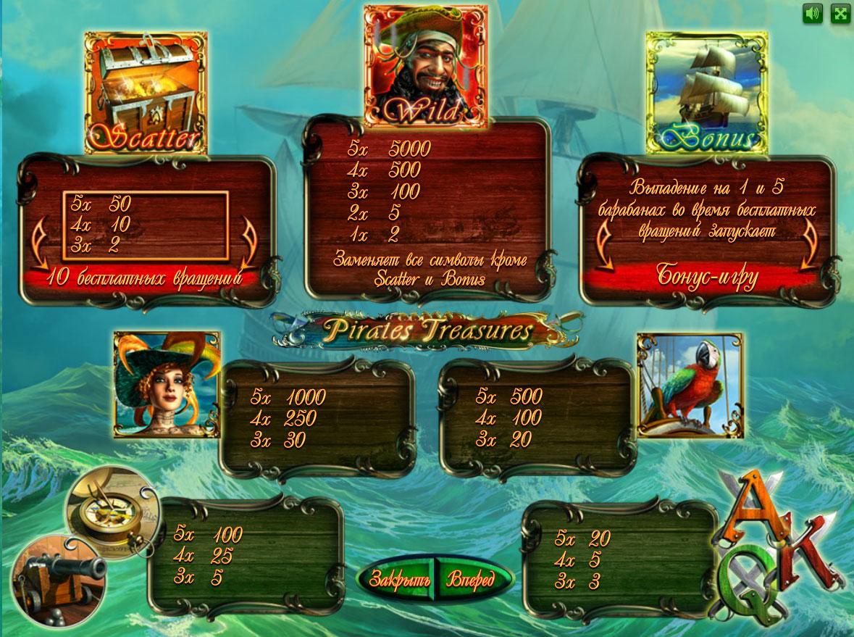Символи ігрового автомата Pirates Treasures