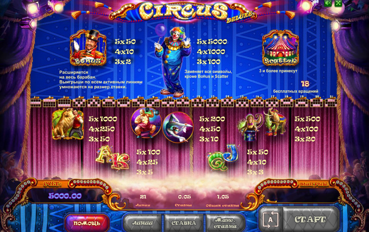 Правила игрового автомата Цирк